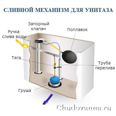 сливной механизм для унитаза