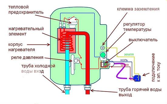 protochnyj-ili-nakopitelnyj-vodonagrevatel-6